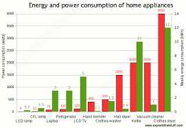 Home Appliance Energy Consumption Chart How Home Energy Monitors Work Explain That Stuff