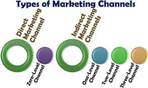 Marketing Channels What Are The Types Of Marketing Channels Definition Types