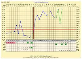 Bbt Pregnancy Chart The Infertile Chemist