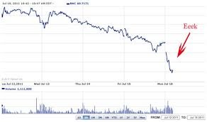 Bank Of America Stock Quote Simple Bank Of America Stock Quote Friendsforphelps