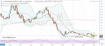 Chesapeake Stock Chart Chk Stock Why And How To Buy Chesapeake Stock Here