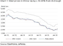 Jefferies Traders Not Builders Are Boosting The Steel