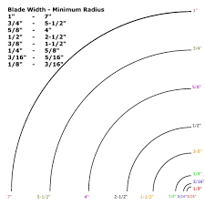 Bandsaw Blade Speed Chart For Wood Pin On Wood Bandsaw