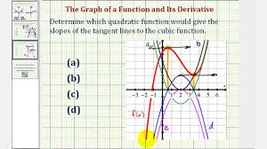 ex 2 determine the graph of the derivative function given the graph of a cubic function