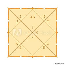 Calculate Vedic Birth Chart Free Vedic Astrology Birth Chart Template In Northern Indian