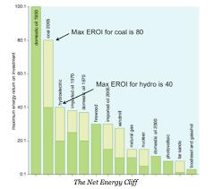 Eroei Chart 22 Billion Energy Slaves E Is For Eroei