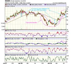 Exide Chart Stock Market Charts India Mutual Funds Investment Stock