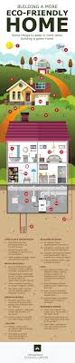 Building a More Eco-Friendly Home [Infographic] \u2013 Greener Ideal