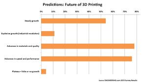 Print A Graph Printing Chart Ohye Mcpgroup Co