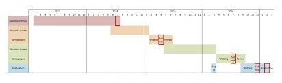 Gantt Chart Phd Proposal Are Gantt Charts Useful For Phd Students Academiac