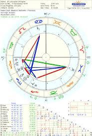 Leonardo Dicaprio Natal Chart Leonardo Dicaprio And Oscar Gold Lindaland