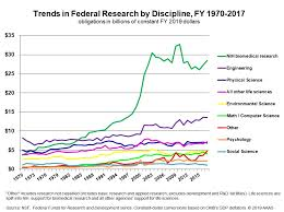Historical Trends In Federal R D American Association For
