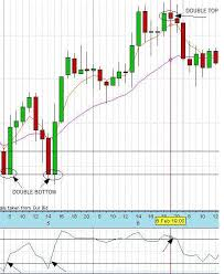 Pros And Cons Of Renko Charts Double Tops And Double Bottoms Explained Learn Forex