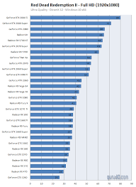 Gpu Charts 2016 Red Dead Redemption 2 Pc Graphics Performance Benchmark