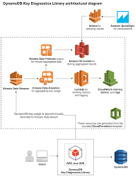 Aws Dynamodb Design How To Use The New Amazon Dynamodb Key Diagnostics Library