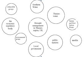 Venn Diagram Model Venn Diagrams Sswm