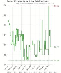 Aluminium Oxide Price Chart Dremel 952 Aluminium Oxide Grinding Stone B00004udiw