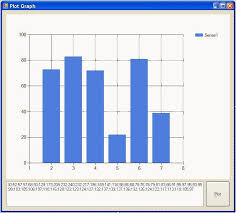 Implement A Graph From Ascii Data To Chart Windows Form
