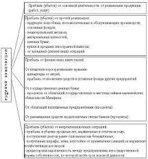 Реферат Роль и значение прибыли как результата финансово  Структурно логическая схема формирования балансовой прибыли предприятия