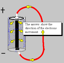 direct current gif. although the negative charged electrons move through wire toward positive (+) terminal of source electricity, current is indicated as direct gif t