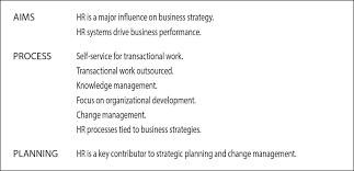 Case Study  HR Business Partner Development Centre