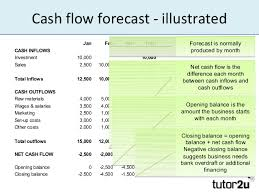 How To Do A Cash Flow Projection Forecasting Cash Flows