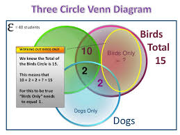 Venn Diagram Problem Solving Three Circle Venn Diagrams