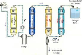 water filter diagram. 1. 5 Functional Features And Operational Aspects Water Filter Diagram