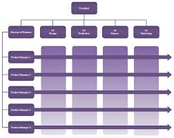 org charts templates matrix org chart templates org charting