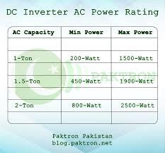 Paktron Pakistani Technical Blog Dc Inverter Ac Power