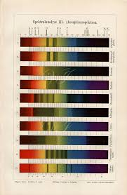 1890 Light Spectrum Analysis Wall Chart By