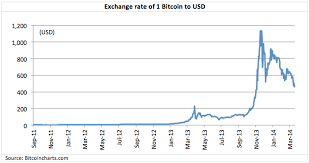 Bitcoin In Indian Rupees Graph