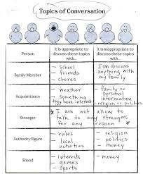 Print: Topics of conversation worksheet (boundaries, appropriate ...