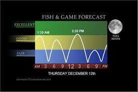Hunting And Fishing Solunar Charts Atlanta Hunting And Fishing News Forecasts Wsb Tv