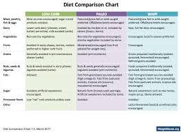 47 Unique Low Carb Diet Comparison Chart