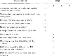 Organizational Life Cycle Chart Pdf Organizational Life Cycles And Shifting Criteria Of
