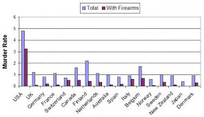 gun control statistics. Perfect Control The Most Recent UNODC International Statistics For Murder And Firearm  Homicide Rates A Wide Selection For Gun Control Statistics S