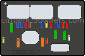 citroen c3 2007 to 2010 facelift engine bay fuse box layout citroen c3 2007 on engine bay fuse box