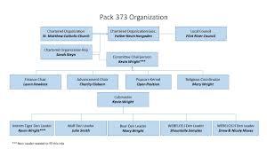 Pack Organization Chart Charter Organization Chart