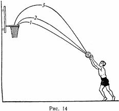 Броски мяча в корзину Техника игры Баскетбол Первая траектория самая короткая но тем не менее она невыгодна так как слишком пологая мяч входит в корзину имея почти горизонтальное направление полета