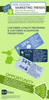 Discount Punch Card New Bia Kelsey Research Finds 38 Of Small Businesses Offer Customer