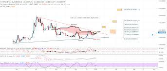Wtc Cryptocurrency Chart Binance Wtc Poloniex Exchange Chatbox