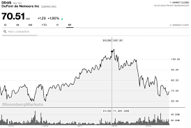 3m Share Price Chart Plummeting Stock Prices Show Pfas Are Bad Business Chemsec