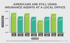 number of americans who are still using insurance agents at a local office
