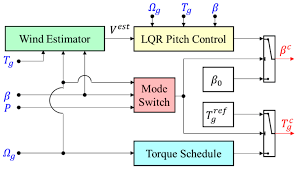 Lqr Controller Design In Simulink Energies Free Full Text Design And Simulation Of An Lqr
