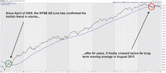 Advance Decline Line Chart 2015 Three Charts That Predicted The Current Downturn And Have