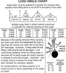 Load Angle Chart