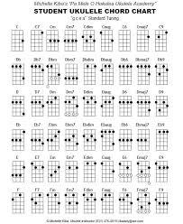 44 Complete Beginner Uke Chords Chart