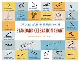 Standard Celeration Chart Software Features Of The Standard Celeration Chart Applied Behavior
