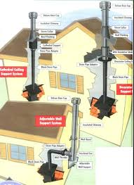 can i replace a gas fireplace with wood burning stove my installation diagram insert